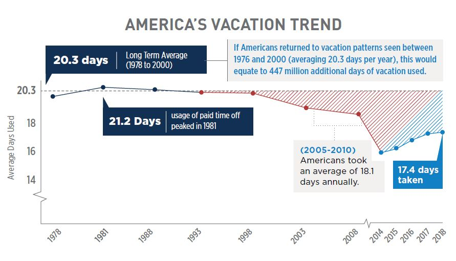america's holiday usage over time