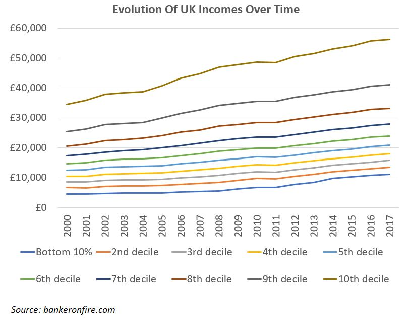 evolution of UK incomes over time