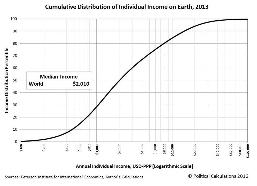 global distribution of incomes