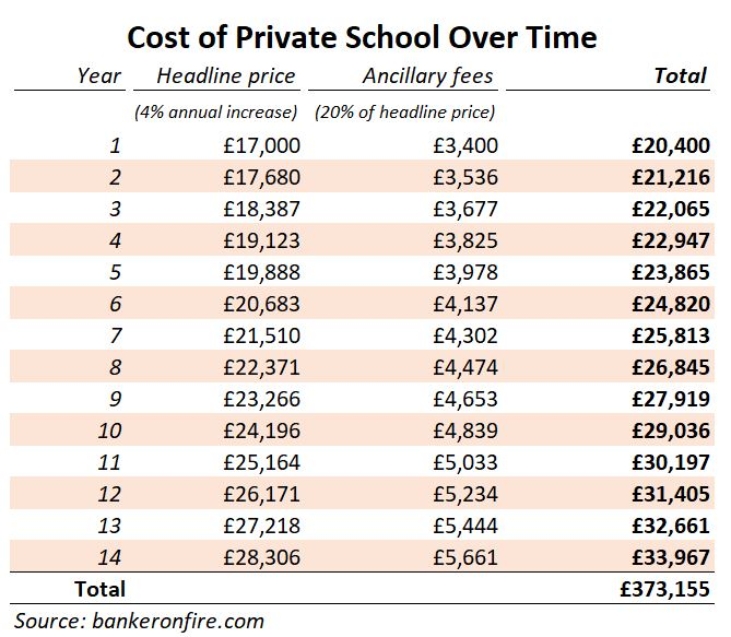 private school cost over time