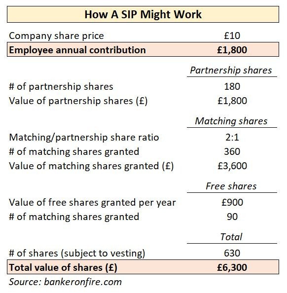 Share Incentive Plan Example