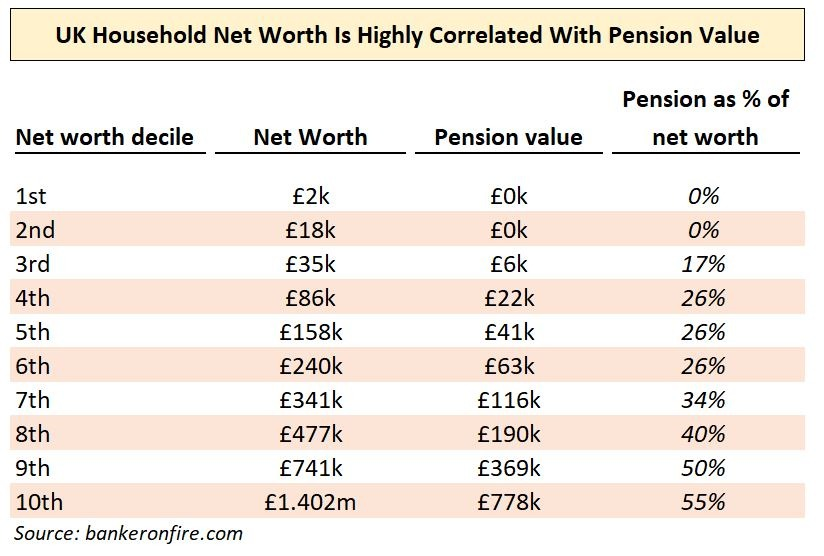 UK Household Net Worth & Pension Value