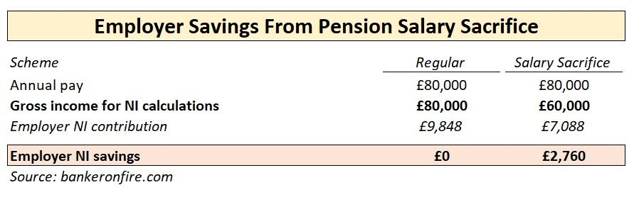 employer savings from pension salary sacrifice