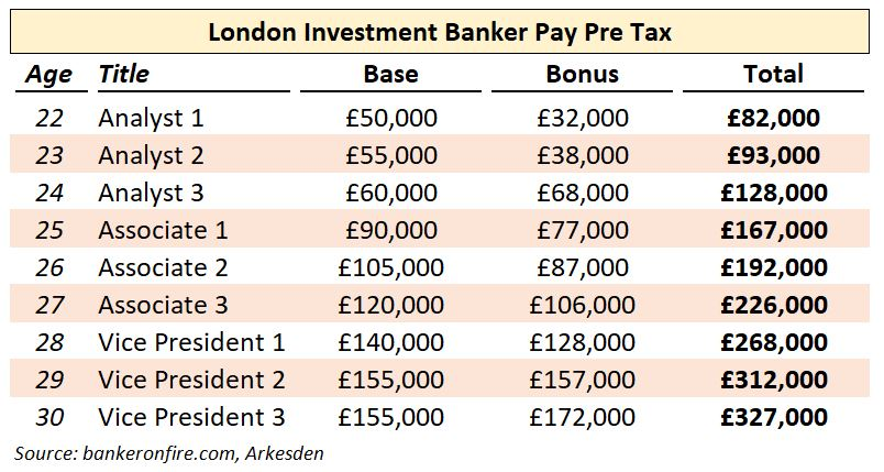 investment banker pay pre tax