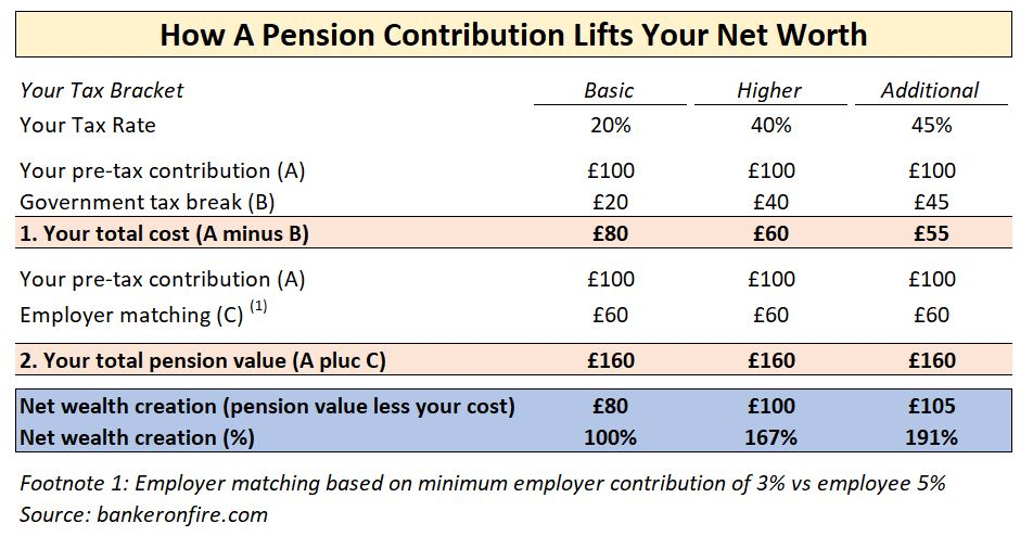 pension pot wealth creation
