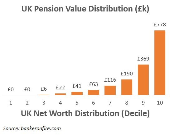uk pension value distribution