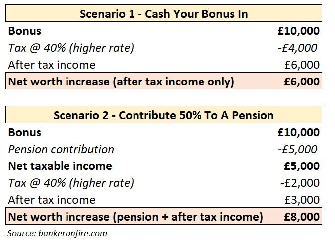 value of lump sum pension contribution