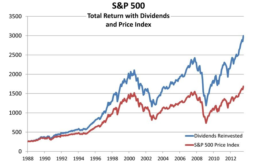 Stock Market Investing - Price vs. Total Return