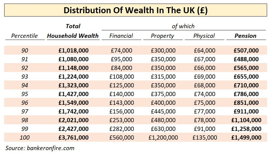 UK distribution of wealth