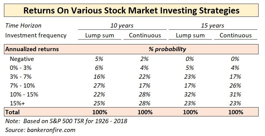stock market investing - summary