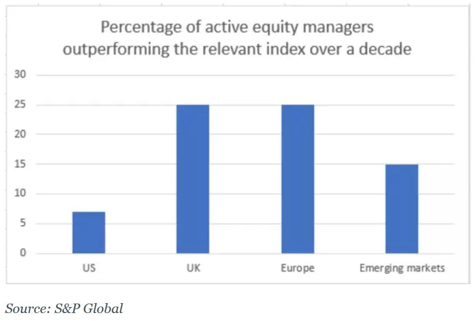 Active investing underperformance across geographies