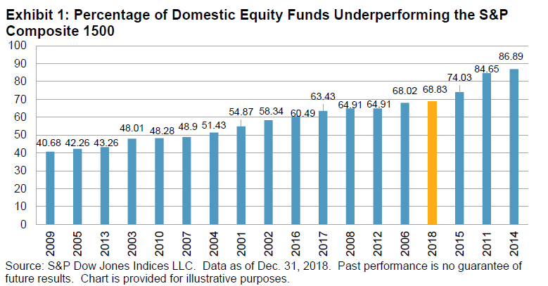 Passive fund outperformance continues to increase