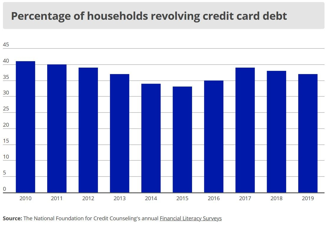US credit card debt