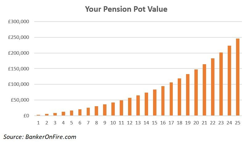 Your First Million - Pension Pot