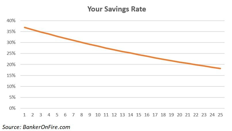 Savings Rate Evolution