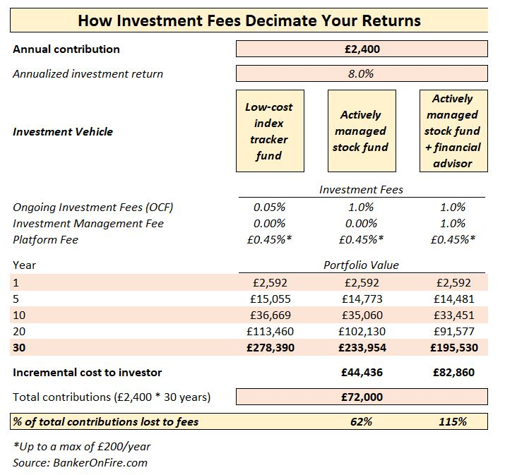 How investment fees decimate your returns