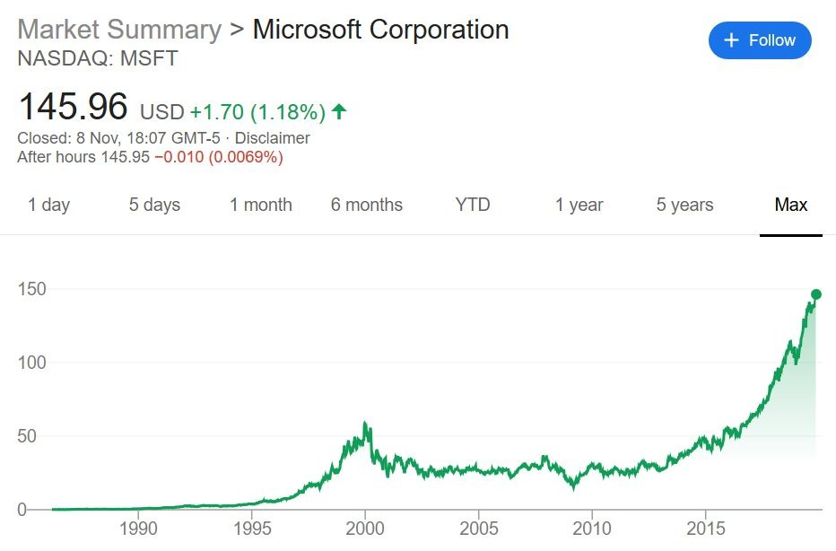 Microsoft share price evolution